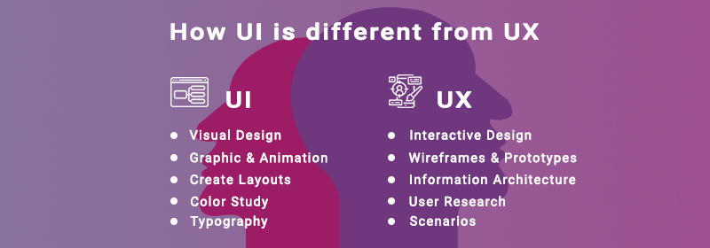 How UI is different from UX?